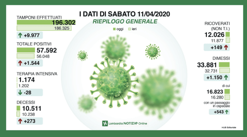 Gallera, a Milano l'epidemia cresce